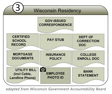 How prove residency one of four proofs needed to get an id for wisconsin department of transportation requirement to prove your identity thecheapjerseys Gallery